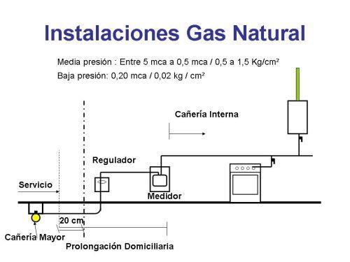51 Ideas De Instalaciones De Gas Instalacion Envasado Plomero