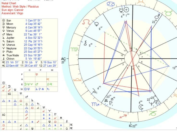 Pin on astrology