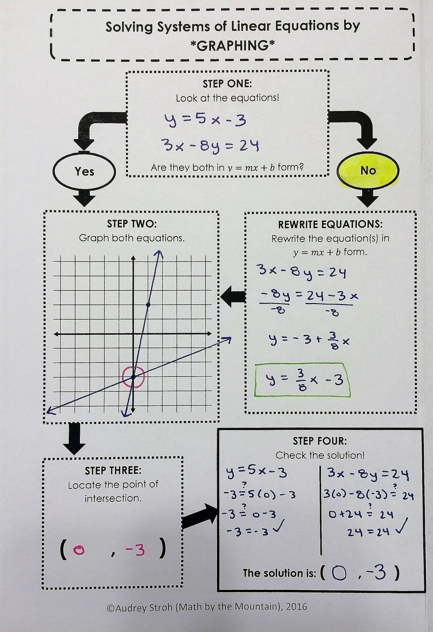 Solving Systems Of Inequalities Worksheet Solving Systems Of Linear Equations By Graphing Flowchart Teaching Math College Math Studying Math