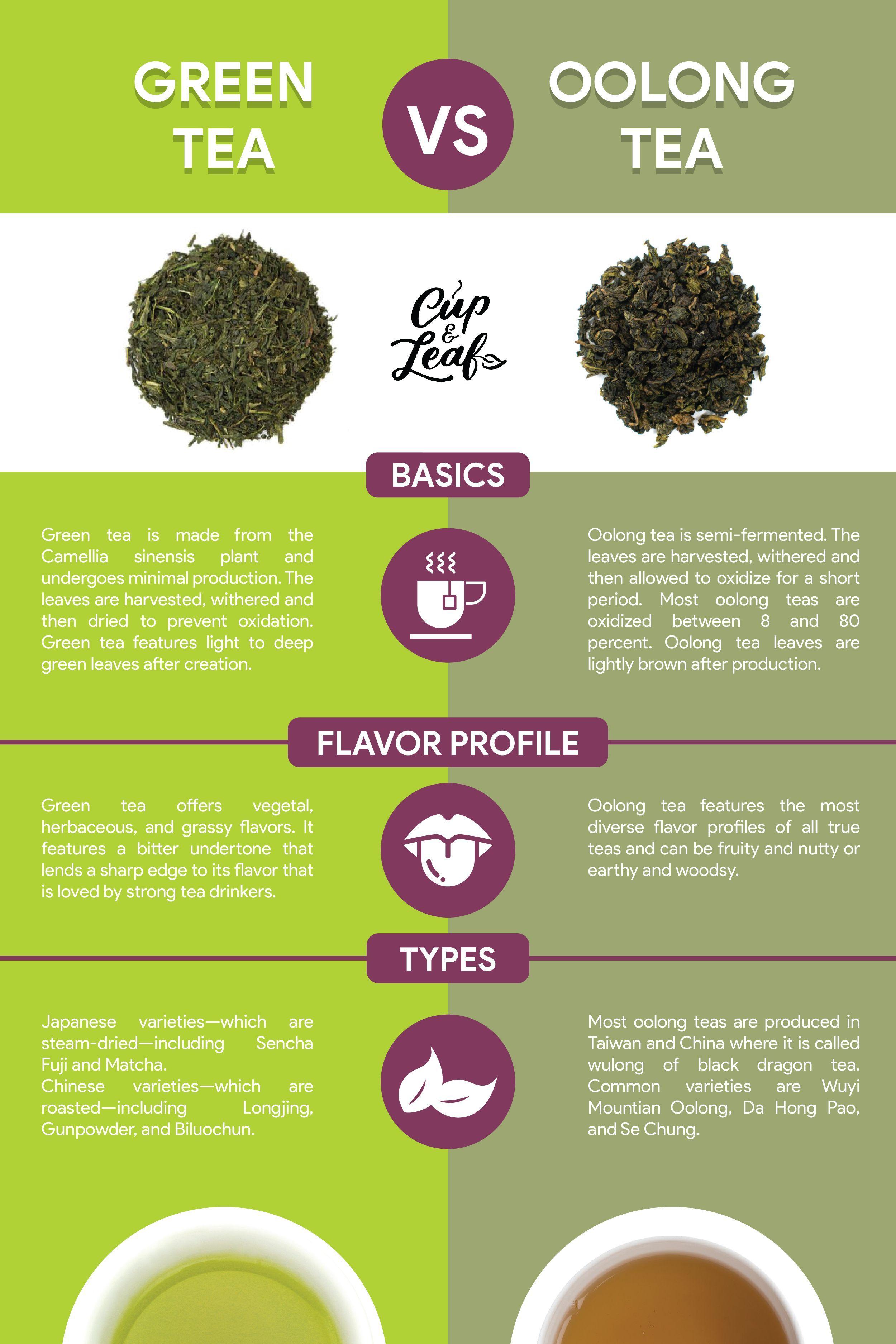 Oolong Tea Vs Green Tea Is One Healthier Than The Other Teacups Oolong Tea Vs Green Tea Is One Healthier Oolong Tea Oolong Tea Benefits Green Tea Recipes