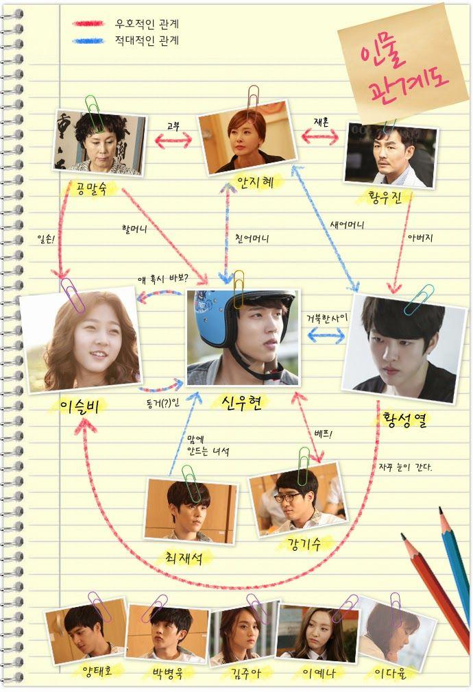 Kumpulan film korea romantis Profil pemain Hi! School