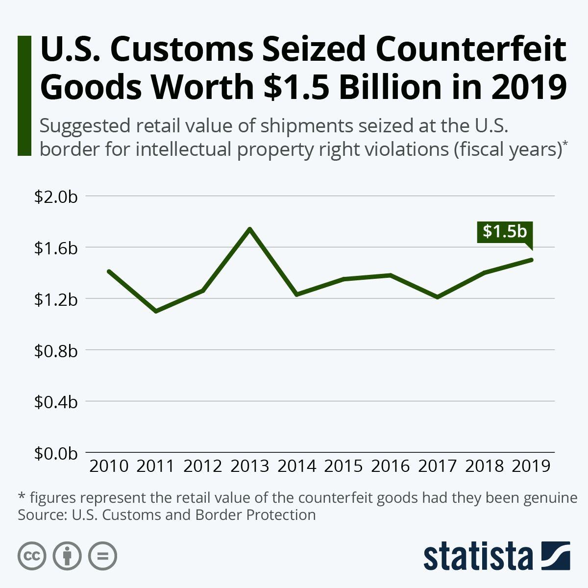 Infographic U.S. Customs Seized Counterfeit Goods Worth