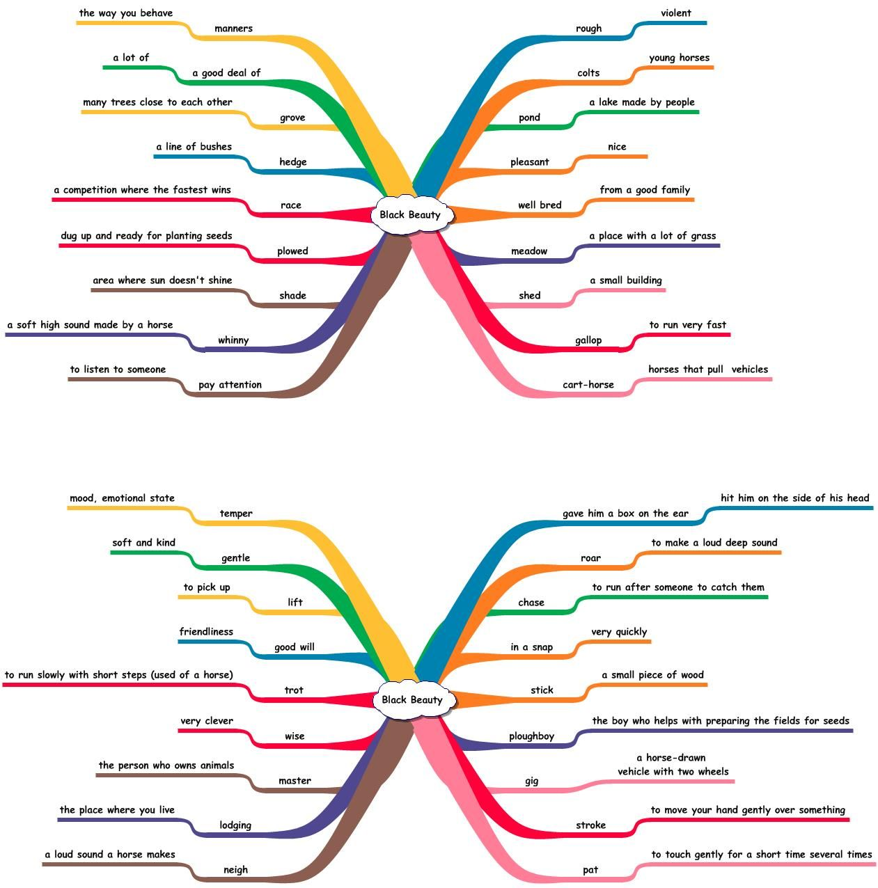 Resultado de imagem para vocabulary mind map template