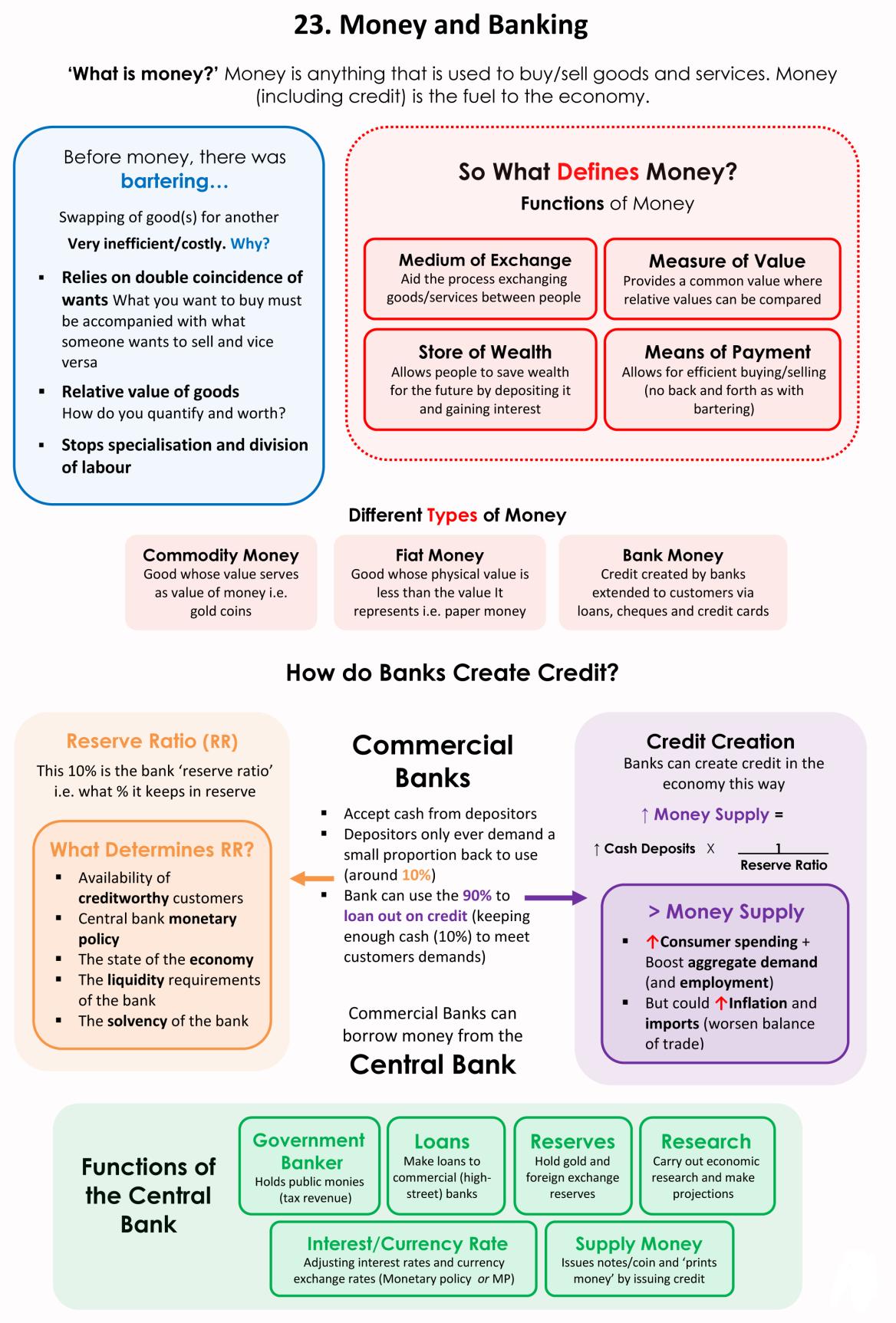 23 Money And Banking Economics Lessons Learn Economics Economics
