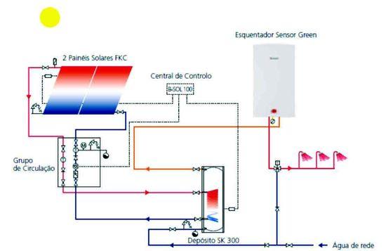 Poupança de energia através de AQS | Voltimum Portugal - O Portal do Material Eléctrico