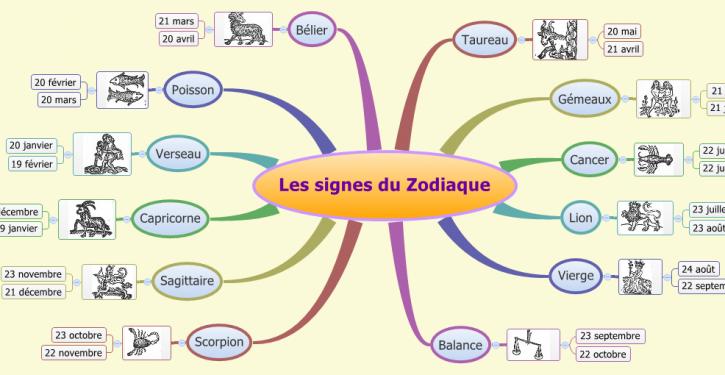 Connu Ce que votre signe astrologique dit de vous | Signe astrologique  VJ67