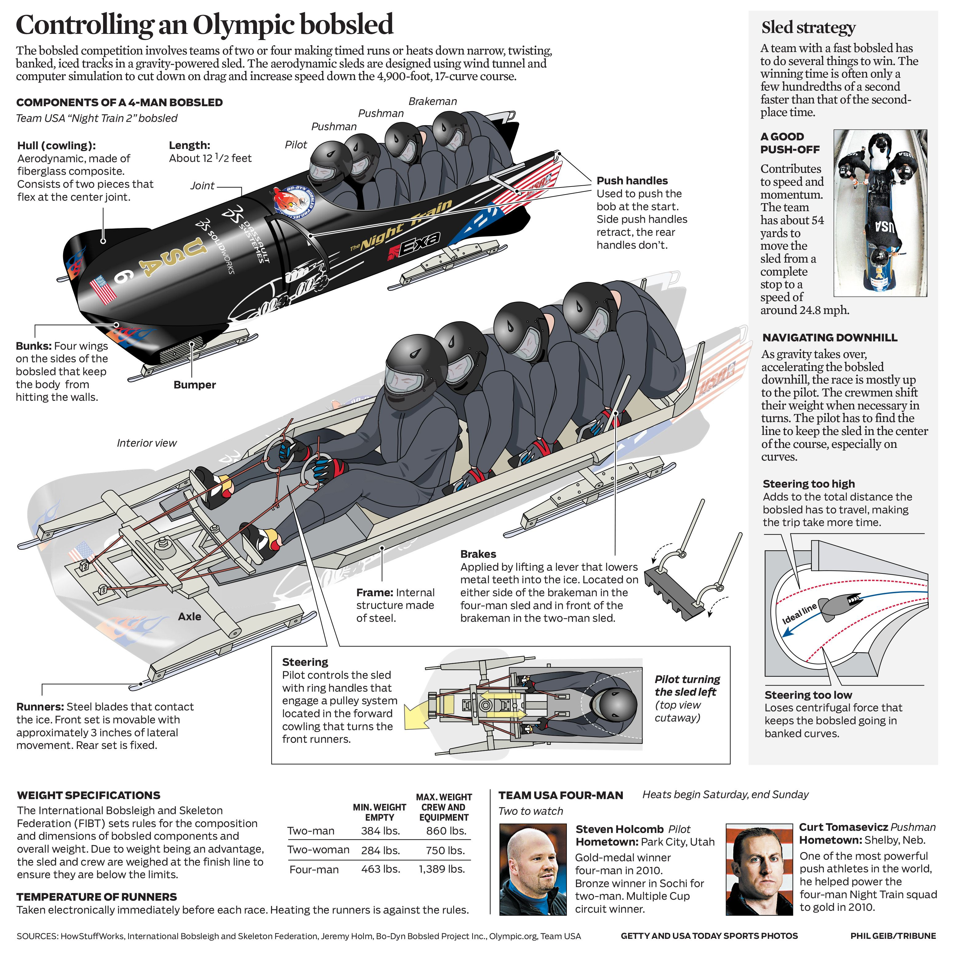 Graphic How The 4 Man Bobsled Works