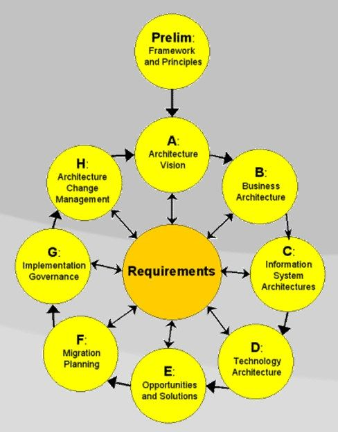 Togaf adm the open group architecture framework wikipedia togaf adm the open group architecture framework wikipedia ccuart Images