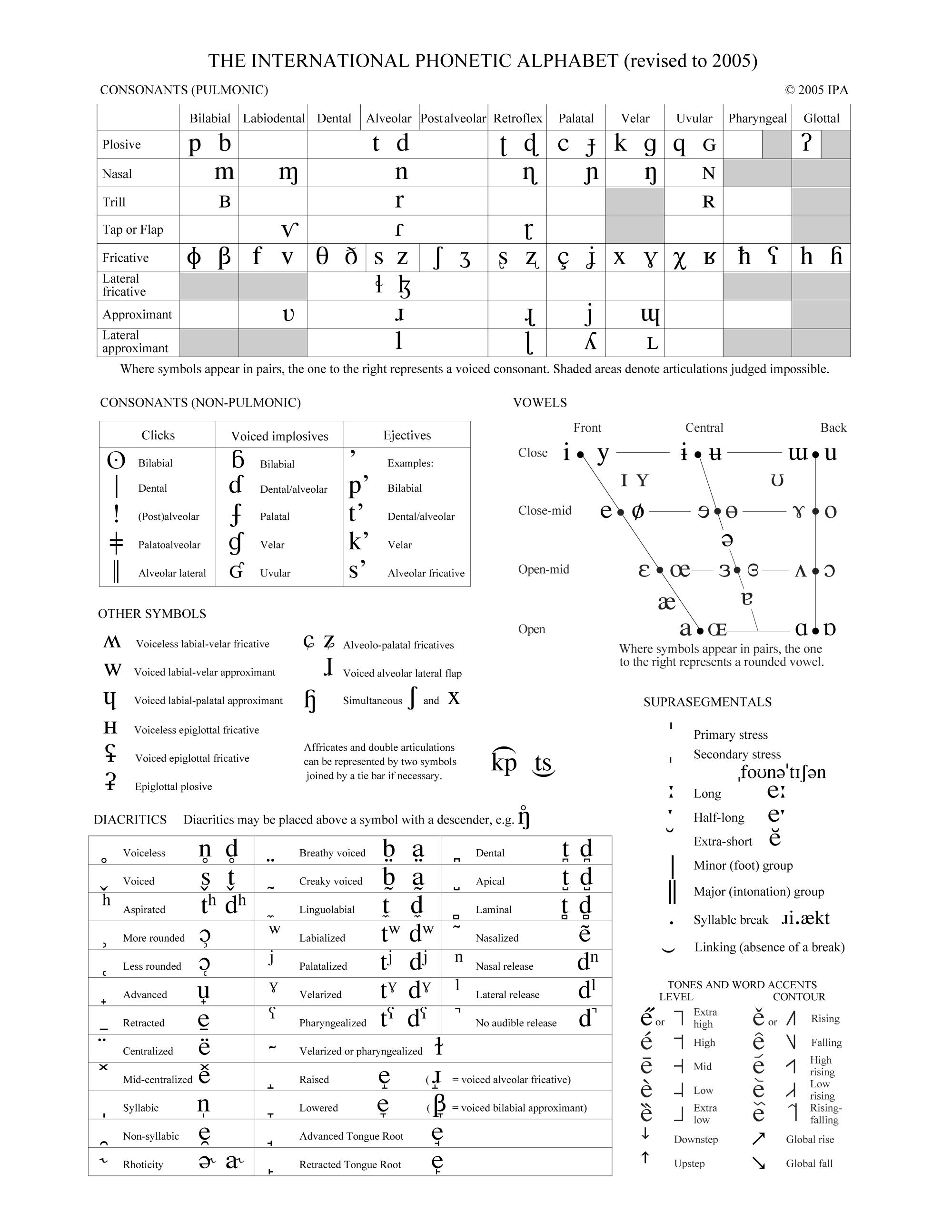 Ipa Chart  Linguistics    Ipa Speech Pathology And