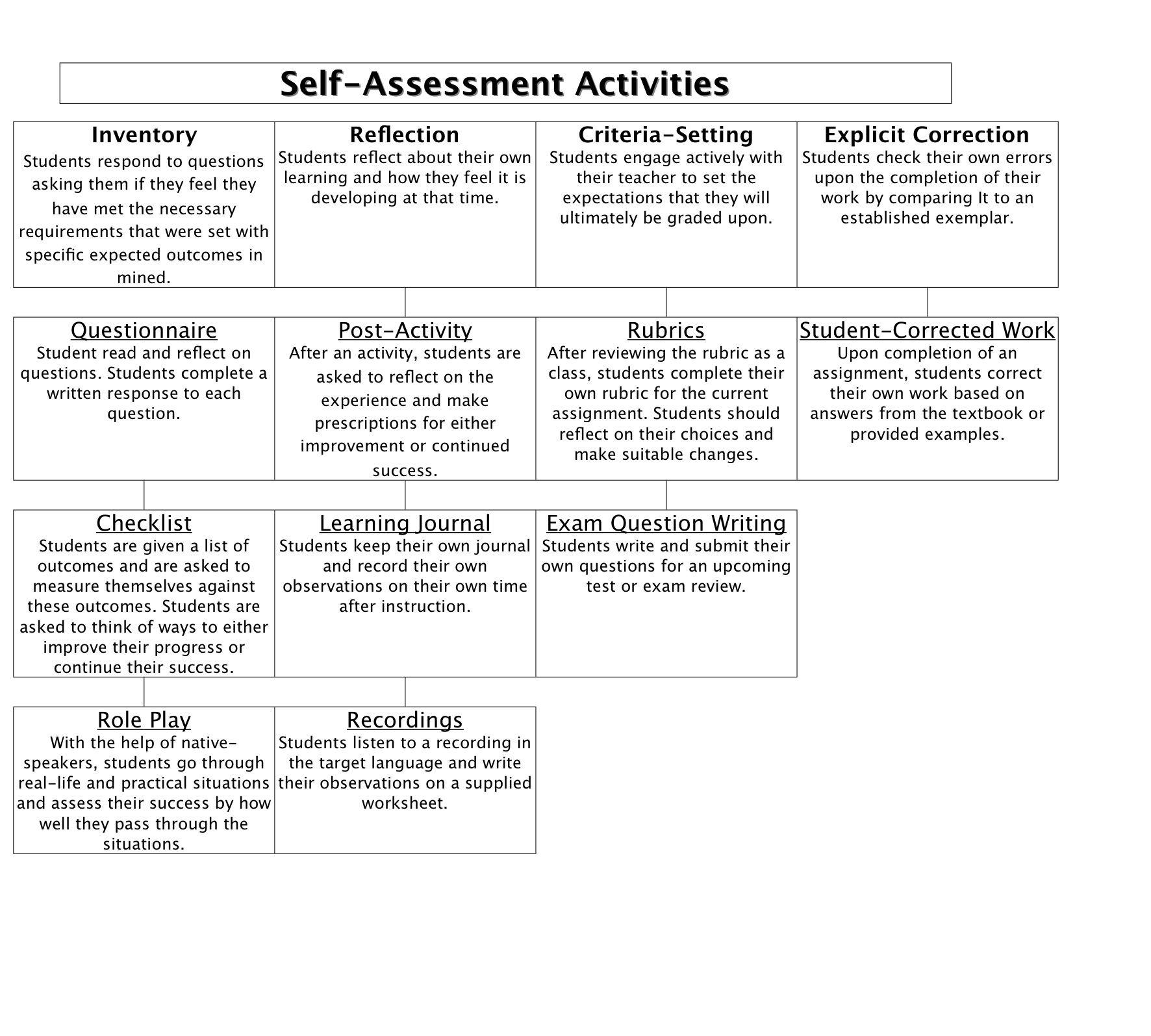 Self Evaluation Self Inventory Worksheet