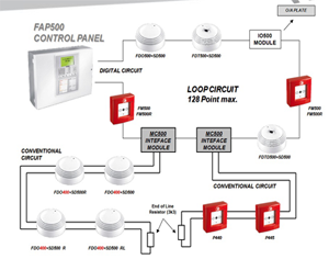 Daftar Harga Hydrant Pillar moreover System Sensor Dnrw Duct Detector Watertight furthermore Fire Alarm Systems together with Addressable Fire Alarm System Addressable Fire Alarm System besides 55. on secutron fire alarm systems