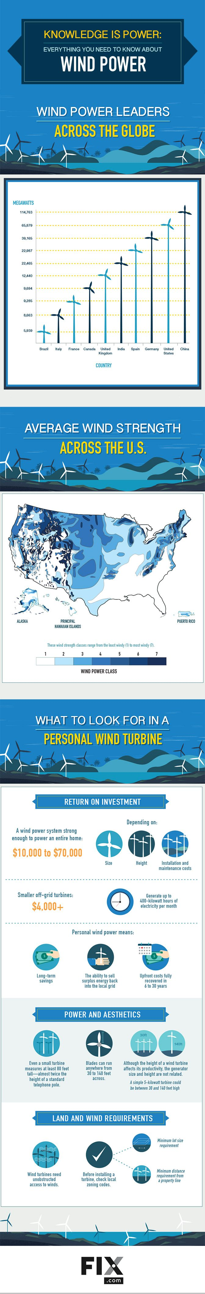 Knowledge Is Power Everything You Need to Know About Wind Power #infographic