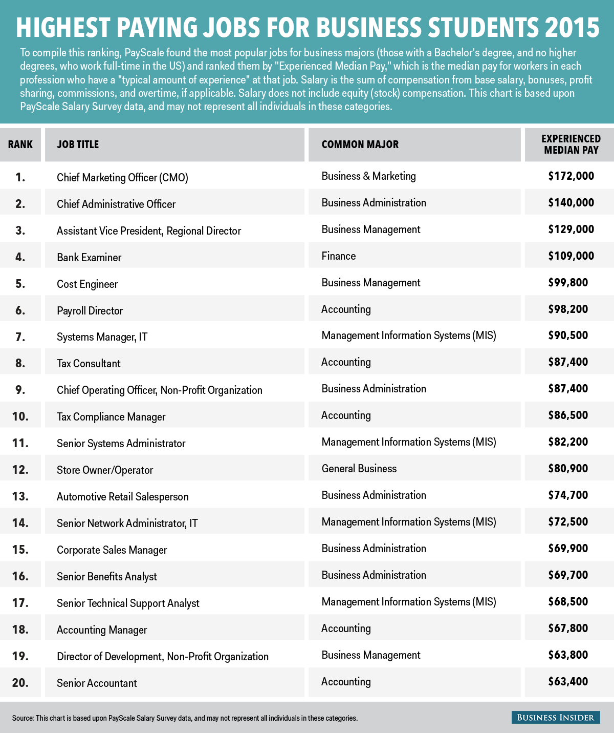 The 20 highest paying jobs for business majors