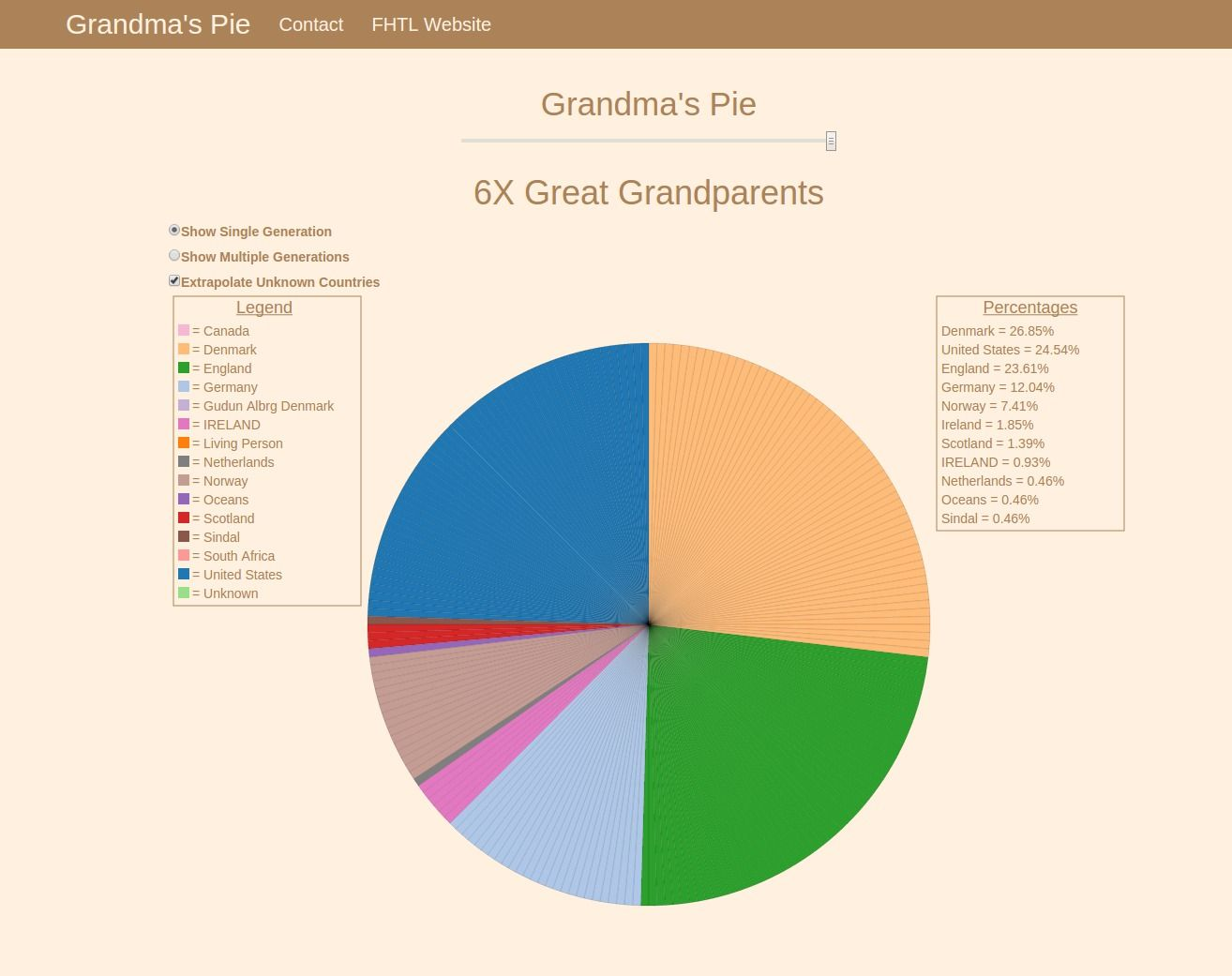 Grandma's Pie is a visualization tool that allows you to see where