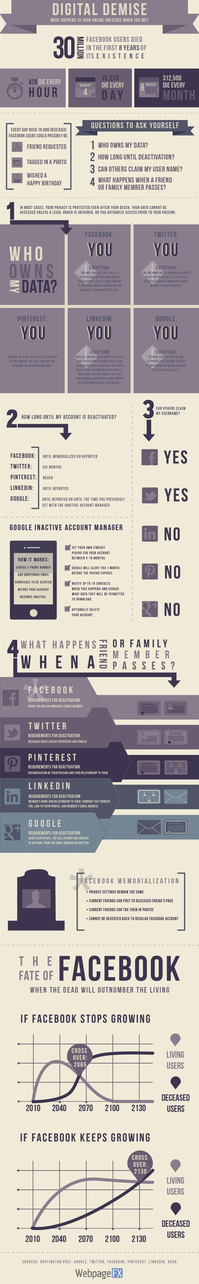 INFOGRAPHIC: R.I.P., Facebook User … Now What? - AllFacebook | via #BornToBeSocial - Pinterest Marketing