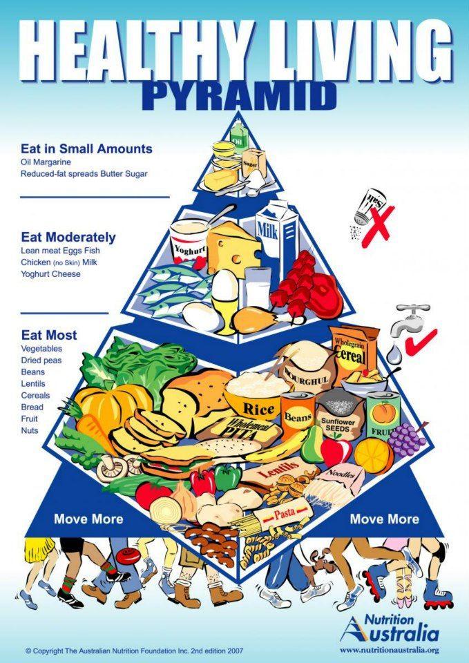 Australian food pyramid - Health Gr 1 2 Pinterest - pyramid template