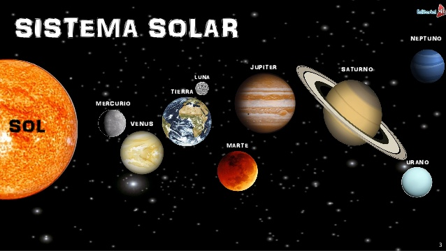 Sistema Solar Búsqueda De Google Sistema Solar Solar Spanish Bilingual