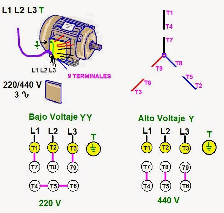 Coparoman Motores Eléctricos Trifásicos De 9 Terminales Motor Trifasico Motor Eléctrico Electricidad