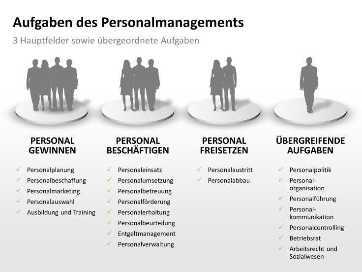 Aufgaben des Personalmanagements: 3 Hauptfelder sowie