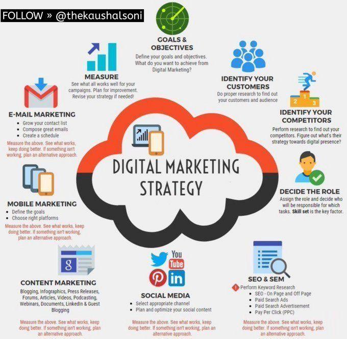 San Francisco Social Media Digital Marketing Services Bay Area