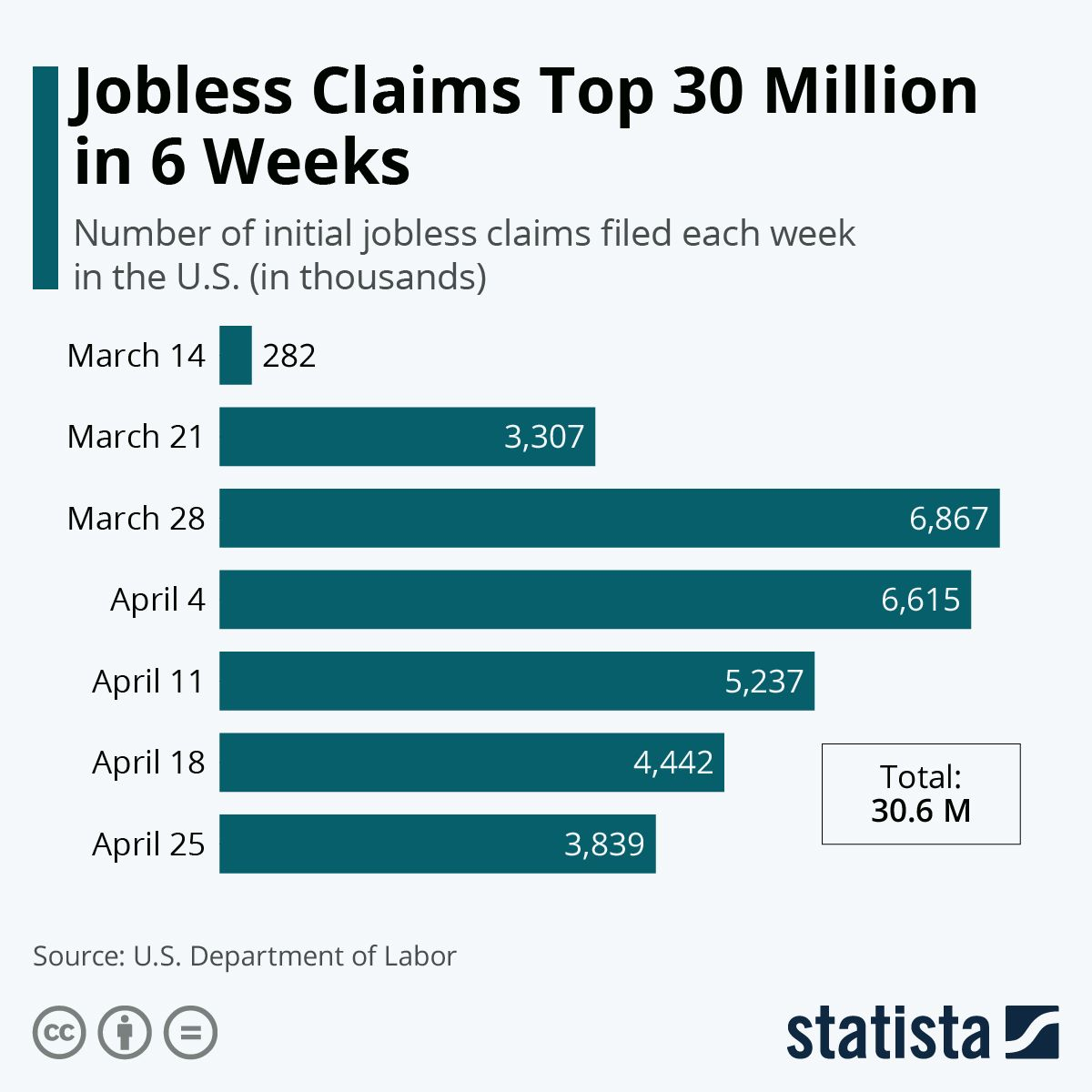 Infographic Jobless Claims Surpass 40 Million In 10 Weeks Infographic Week Administration
