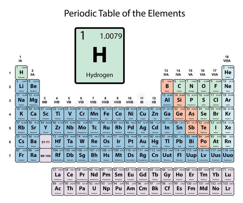 Hidrógeno Grande En La Tabla Periódica De Los Elementos Con Número Atómico Símbolo Tabla Periodica De Los Elementos Tabla Periódica De Química Tabla Periodica