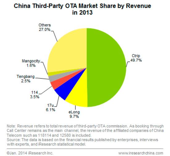 Enter The Dragon China Online Travel Soars 75 Billion Market By 2017