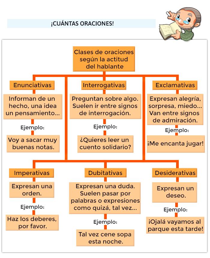 Juegos De Gramática Mundo Primaria Apuntes De Lengua Sustantivos Concretos Y Abstractos Clases De Oraciones