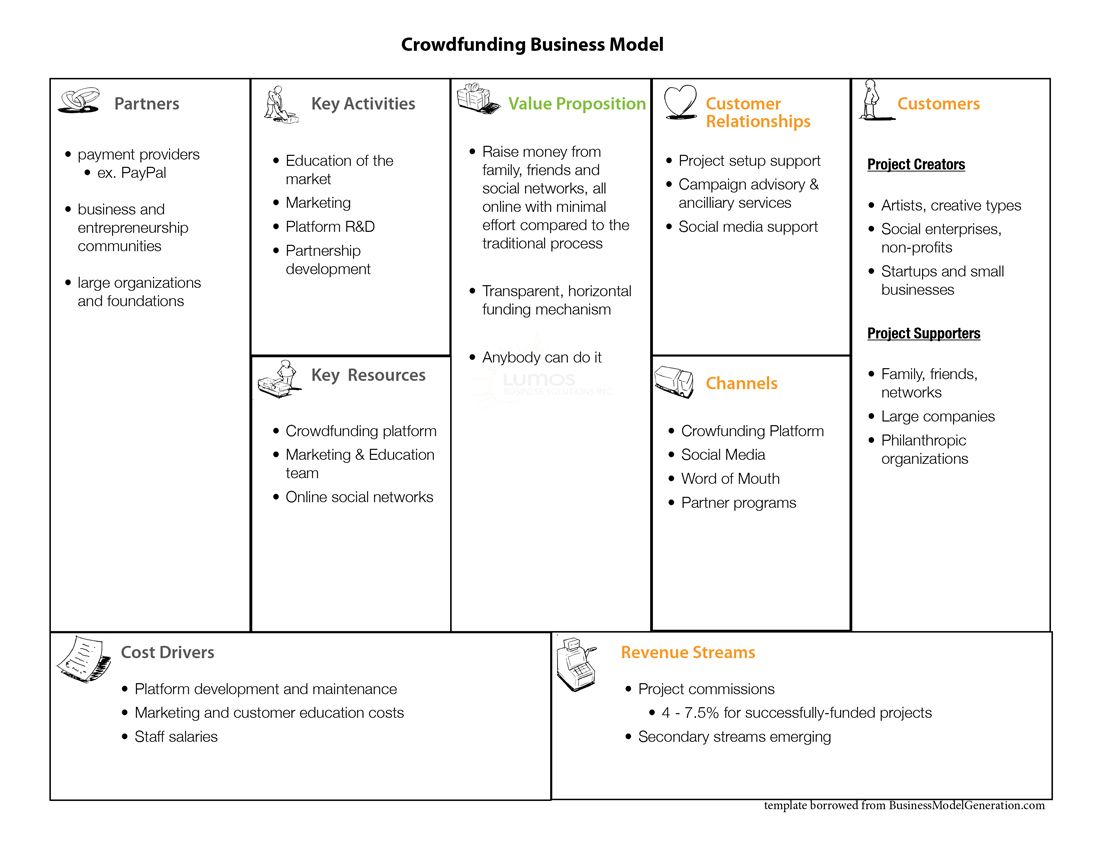 Crowdfunding Business Model  Google Search  Cloud  Clarity