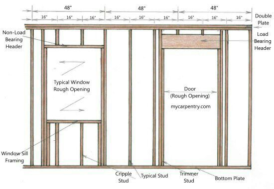 Framing Framing Construction Frames On Wall Window Frames