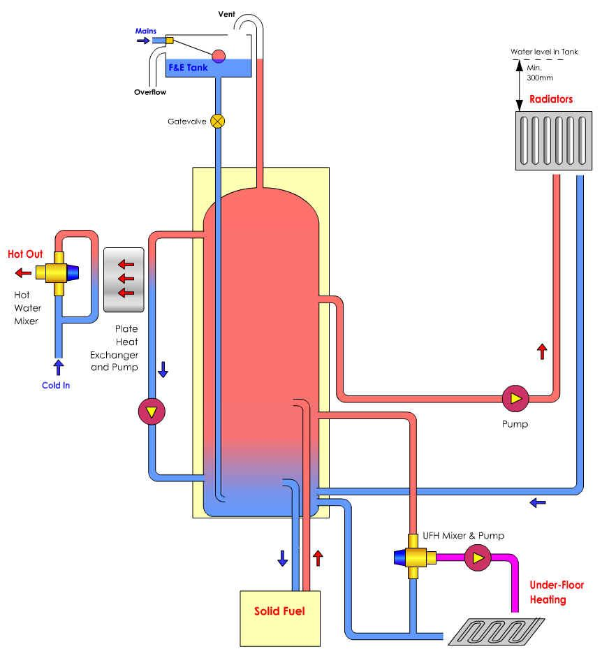 Boiler air lock diagnosis help internachi inspection for Electrical heating systems for homes