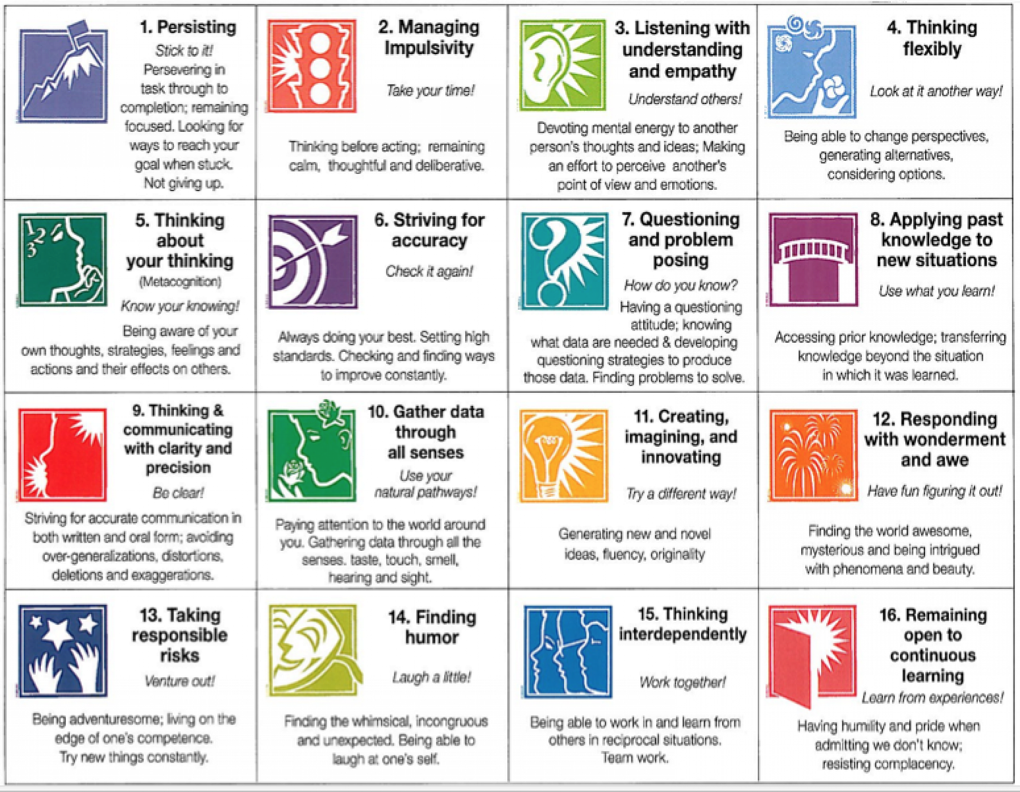 16 Habits Of Mind