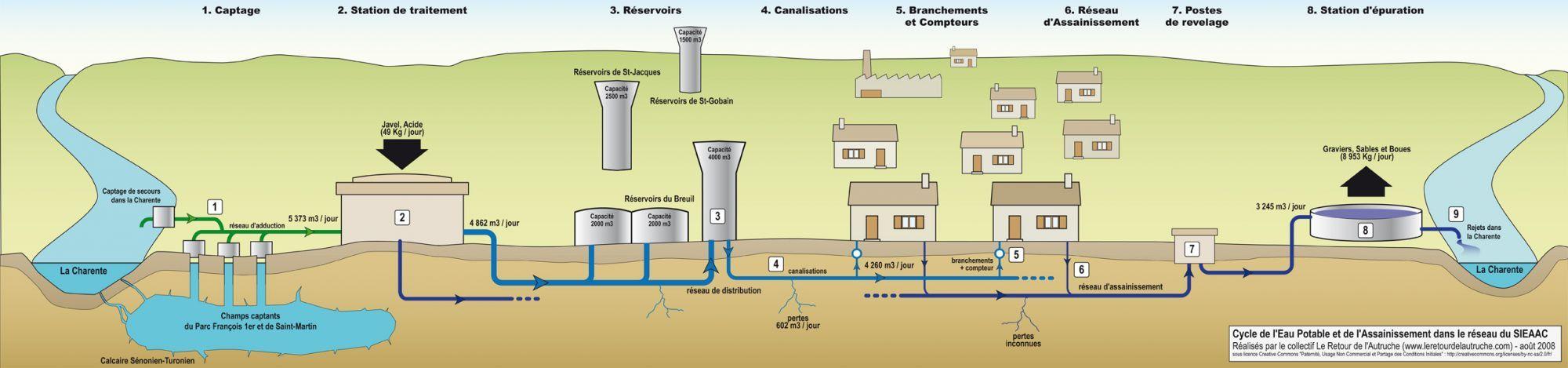 eau potable quelles sont les tapes du traitement de l 39 eau eau potable traitement et eaux. Black Bedroom Furniture Sets. Home Design Ideas
