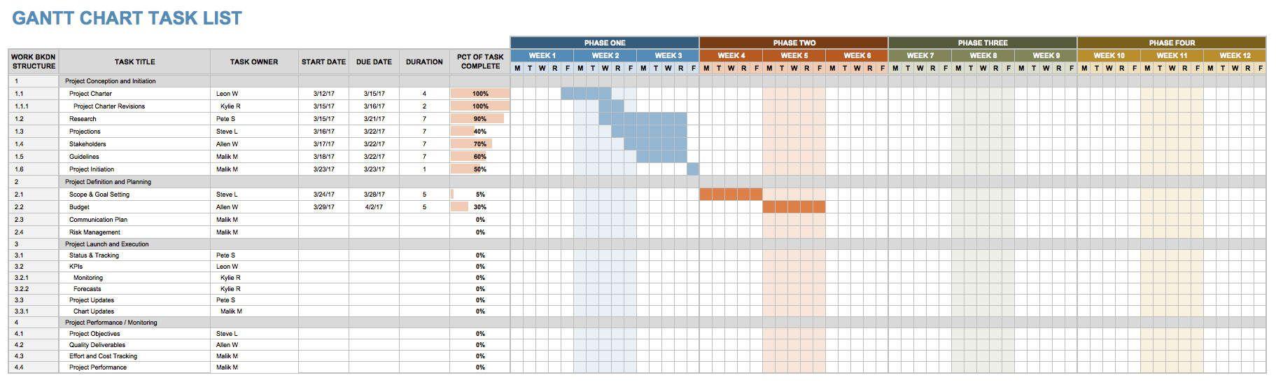 Free Construction Schedule Spreadsheet Spreadsheet Template List Template Templates Free excel construction schedule template