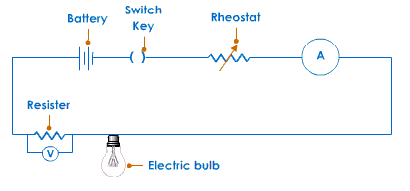 Your Everyday Experiences Have Familiarised You With Many Electric Circuits Let Us Takes Some Examples Like To Electric Circuit Electronics Basics Electricity