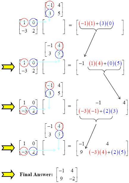 Matrix Multiplication Matrix Multiplication Matrices Math Multiplication