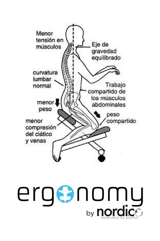 Importancia de las sillas ergonmicas Costa Rica