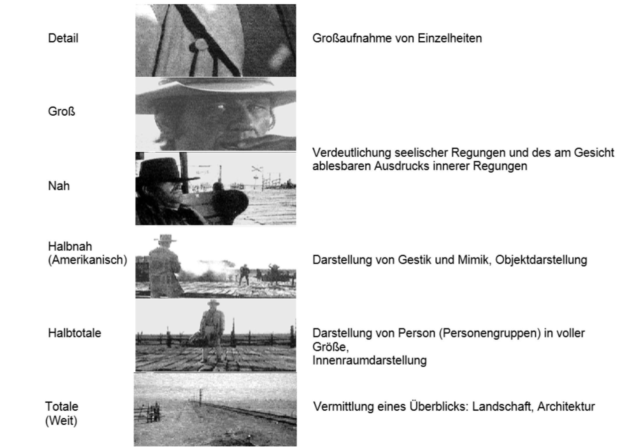GEstaltungsmittel Fotografie | Kunstunterricht: Fotografie ...