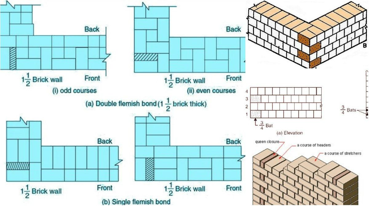 bonds types in the wall construction done with brick on types of walls construction id=24174
