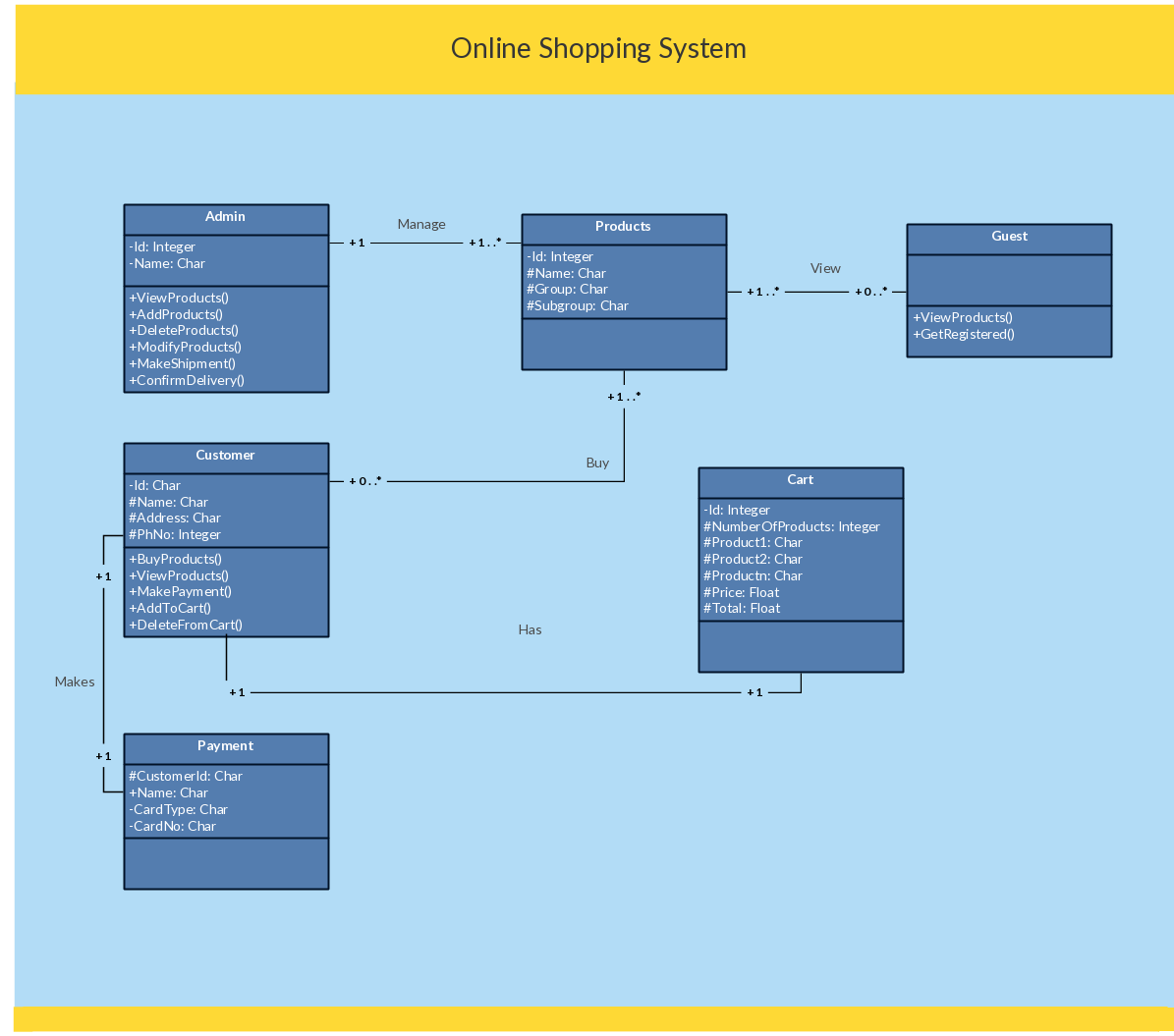 System Sequence Diagram For Online Shopping 1966 Mustang Dash Wiring Uml Class Example