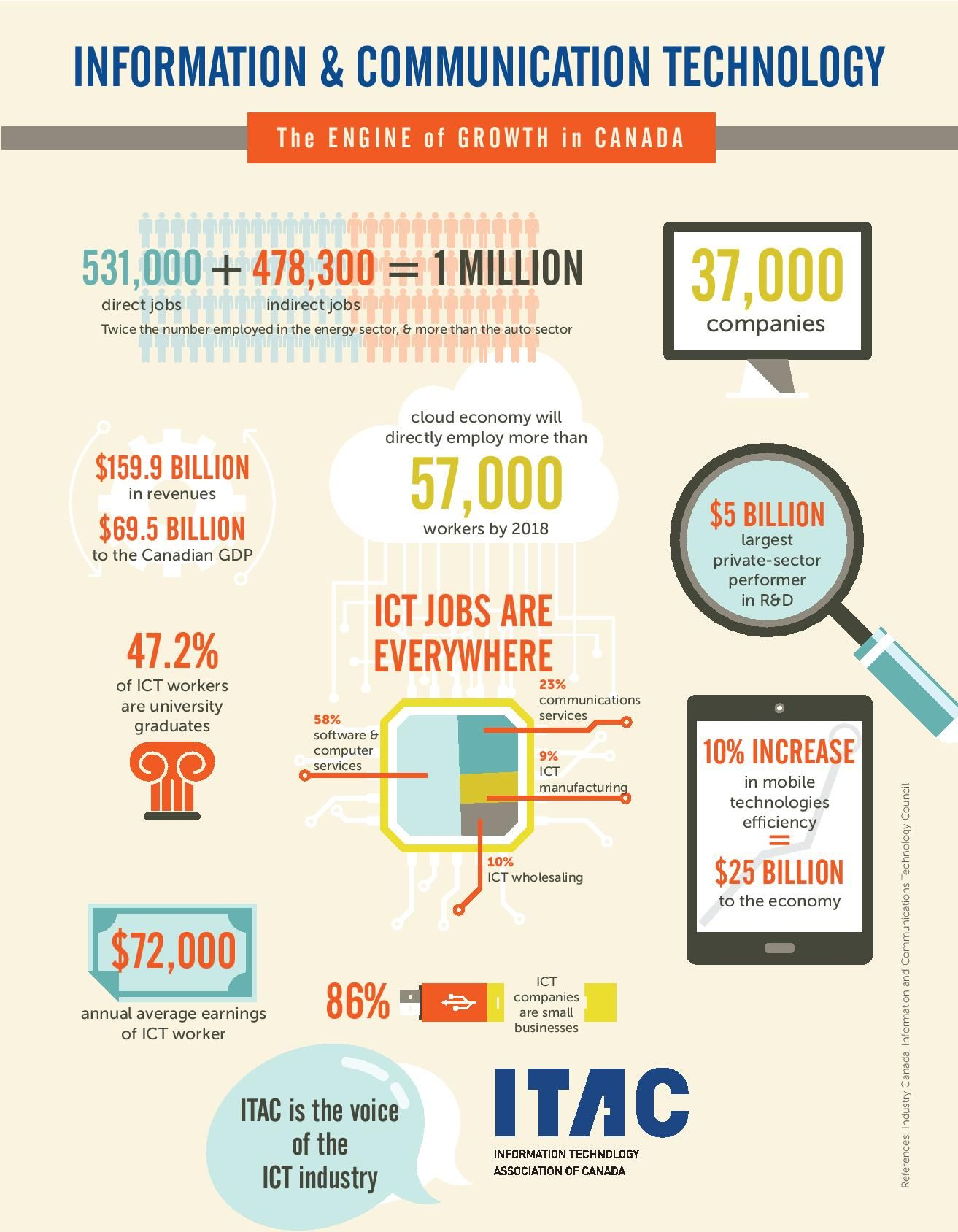 Itac National 8 5x11 June03 Print Page 001 Energy Companies Information Technology Private Sector