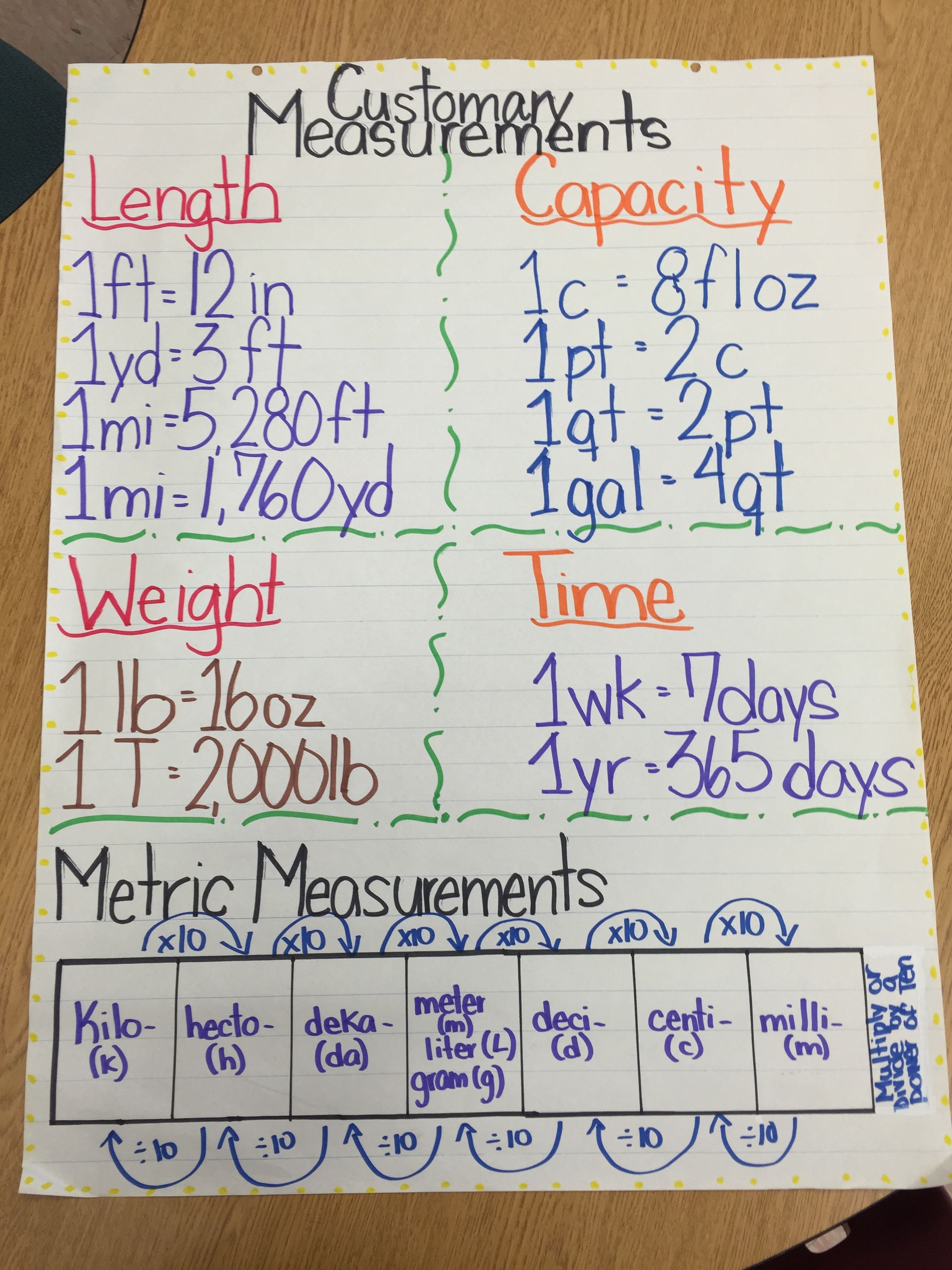 anchor chart for customary and metric units. 5th grade. | math ideas