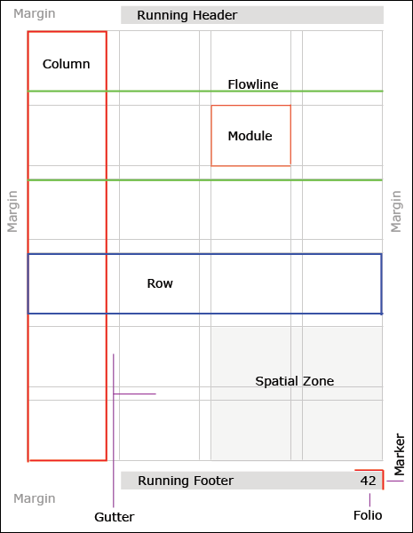 Anatomy Of A Modular Typographic Grid Vanseo Design Web Design Quotes Book Design Layout Grid Design