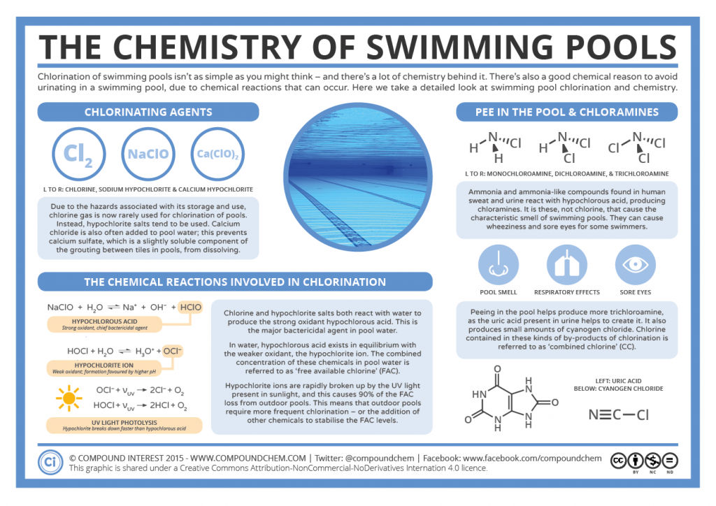 Chlorination Pee In The Pool The Chemistry Of Swimming Pools Chemistry Classroom Chemical Science Science Chemistry