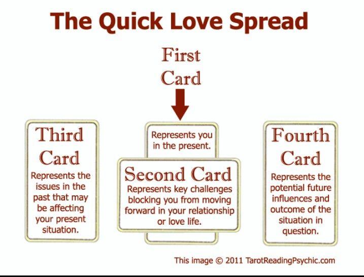 break in relationship free tarot reading