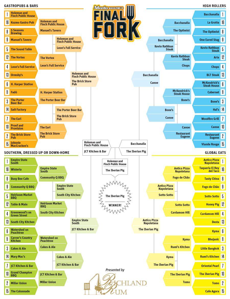 Atlanta Magazine\'s Final Fork bracket: a tournament-style showdown ...