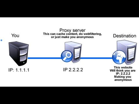 How To Setup and use a Proxy Server in your Web Browser - YouTube