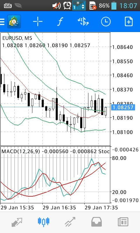 Divergence Situation On 5 Min Chart And An Example When The Macd