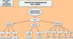 --- FORMAS NO PERSONALES DEL VERBO