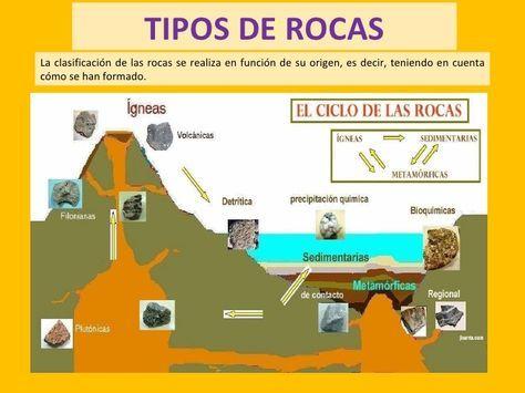 Clasificar Piedras Comunes Buscar Con Google Ciclo De Las Rocas Rocas Y Minerales Tipos De Rocas